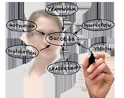 Magento Agile Development Services